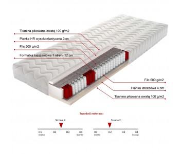DAYTON 90cm Materac kieszeniowy - pianka HR wysokoelastyczna 2cm, lateks 4cm