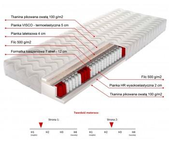 FOREST 200cm Materac kieszeniowy - pianka HR wysokoelastyczna 2cm, pianka VISCO termoelastyczna 5cm i lateks 4cm