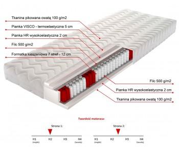 GILBERT 160cm Materac kieszeniowy - pianka HR wysokoelastyczna 2cm, pianka VISCO termoelastyczna 5cm