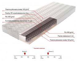 PORTLAND 80cm Materac Bonellowy - pianka HR wysokoelastyczna 2cm, lateks 4cm