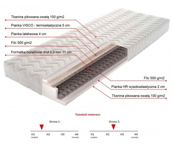 TACOMA 160cm Materac Bonellowy - pianka HR wysokoelastyczna 2cm, pianka VISCO termoelastyczna 5cm i lateks 4cm
